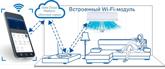Wi-Fi управление G-Tech GWH12AEC-K6DNA1A R32 Inverter