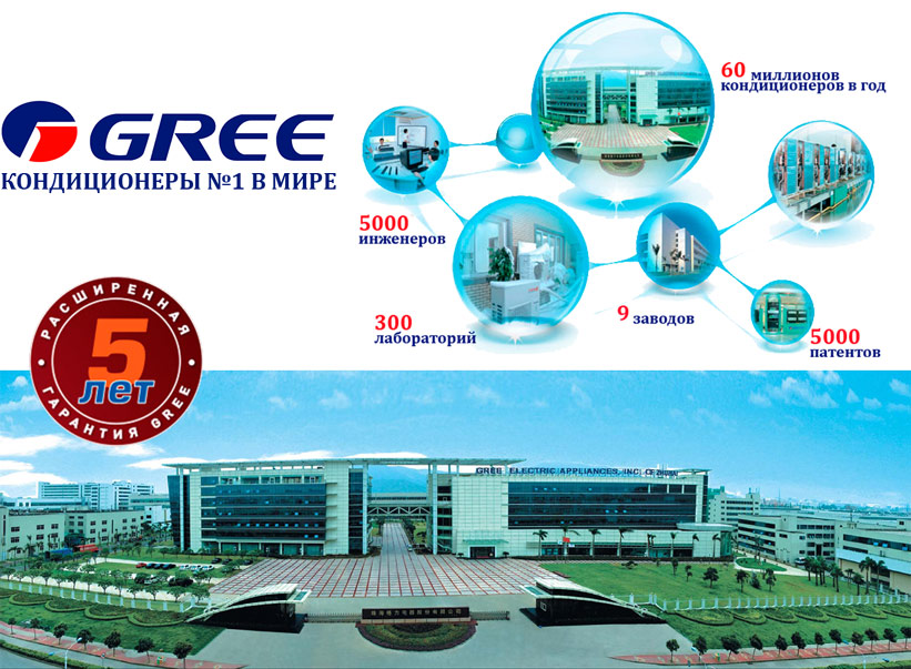 Завод компании GREE