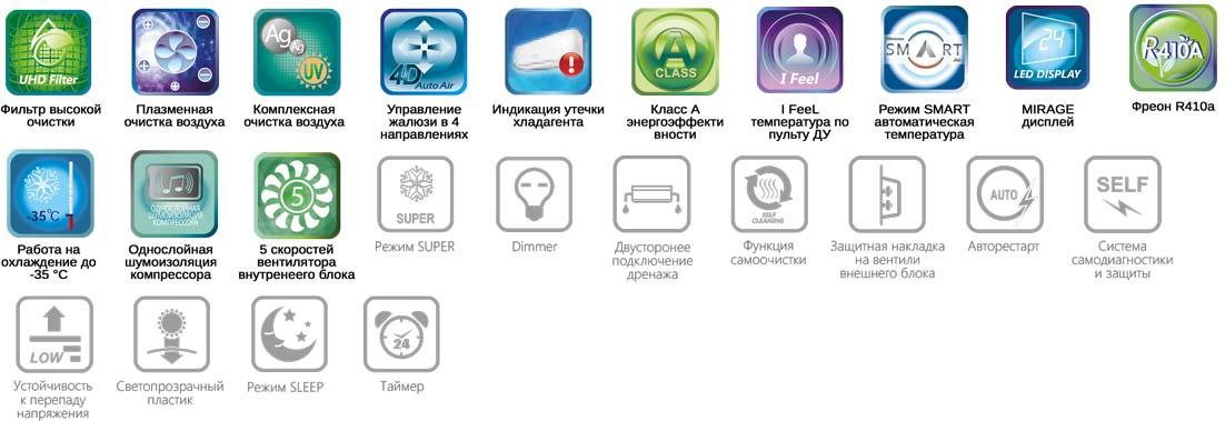 Функции сплит-системы Hisense Neo Premium Classic A