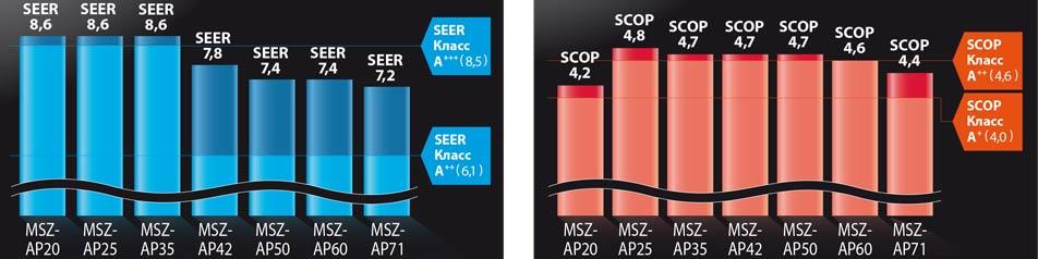 Класс энергоэффективности SEER SCOP ME серии AP